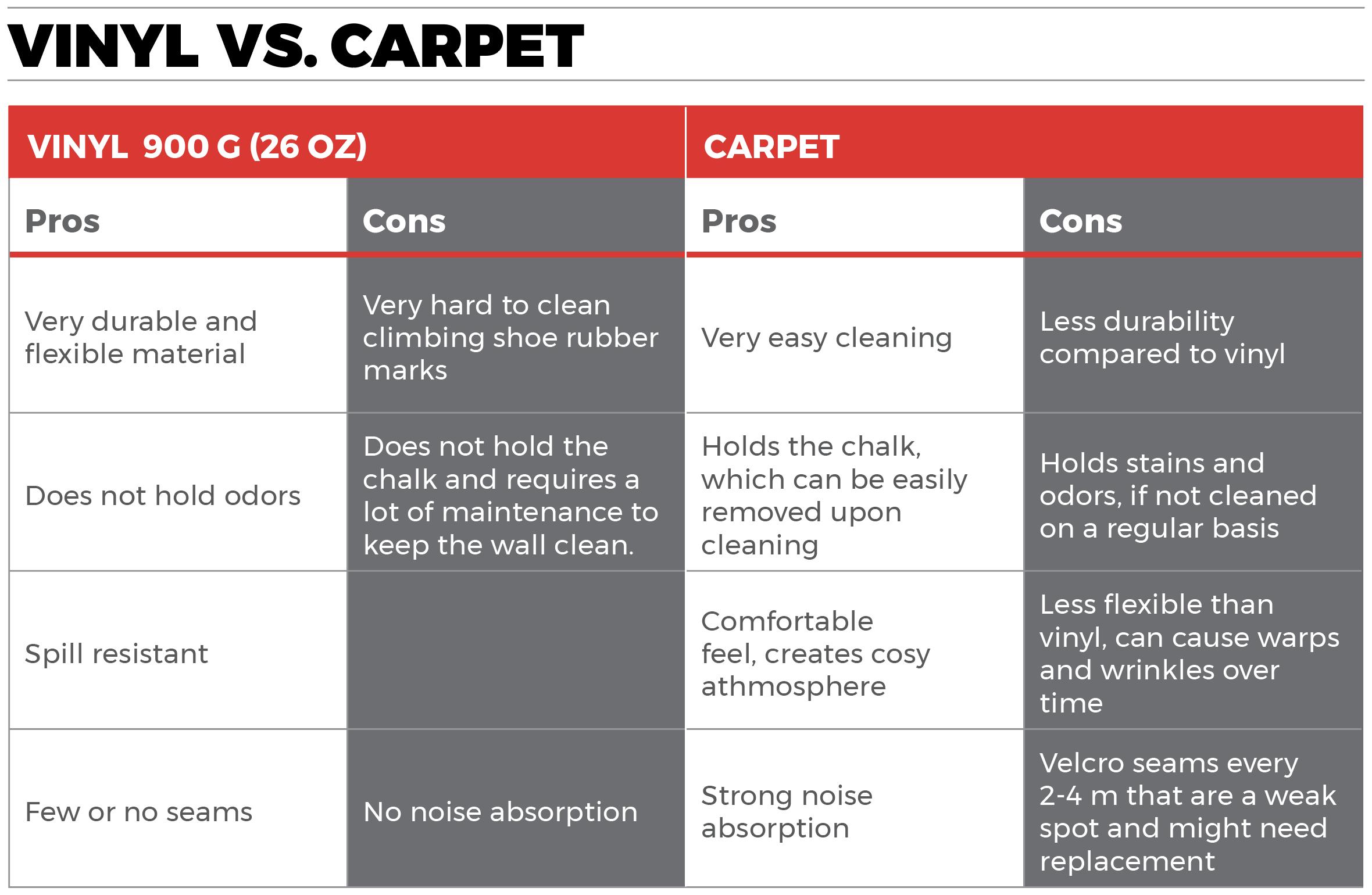 climbmat vinyl vs carpet
